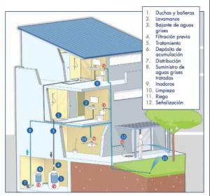 Fig 1 Mapa de donde salen las Aguas Grises en casa.
