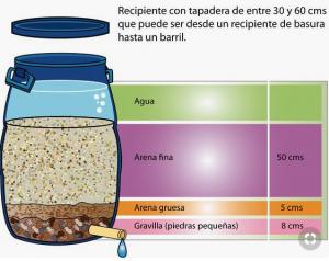 Fig 2. Ejemplo de fabricación de un filtro casero para tratar aguas grises