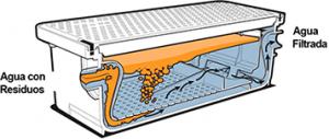 Fig 4. Filtro de Trampa de Grasa